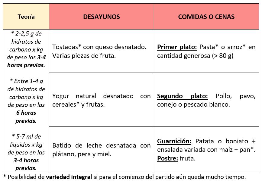 Nutricion ADCV